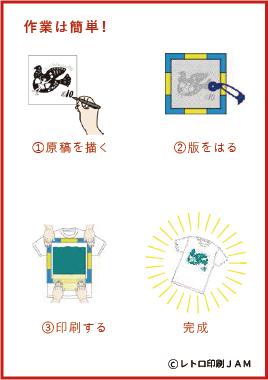 印刷工程説明